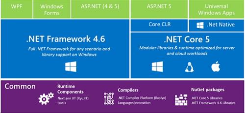 Announcing the  NET Framework 4 7 2