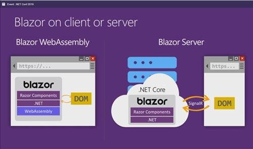 Improve rendering performance with Blazor component virtualization