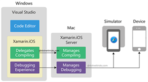 Iterate Faster with the Xamarin Live Player and iOS Coded User Interface